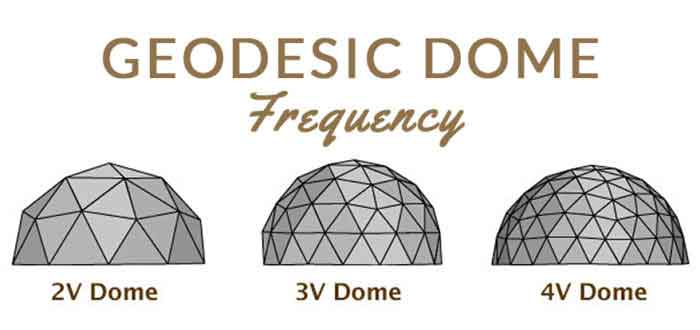 Geodesic Dome Frequency - Shelter Dome
